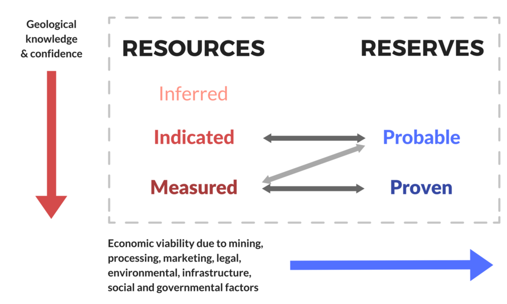 Relationship+between+Mineral+Reserves+Mineral+Resources